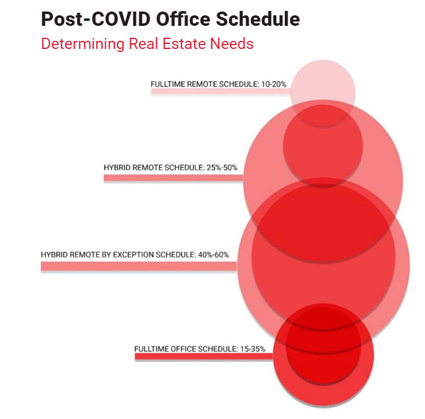 Post Covid-19 workplace of the future guide