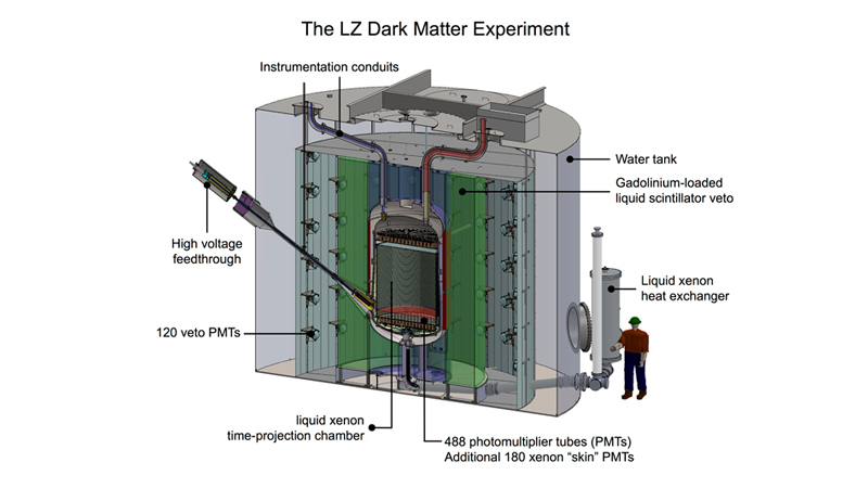 Diagram of LZ dark matter detector
