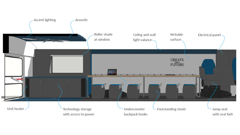 labeled interior design rendering of Omaha Public Schools' Mobile Learning Unit, designed by LEO A DALY