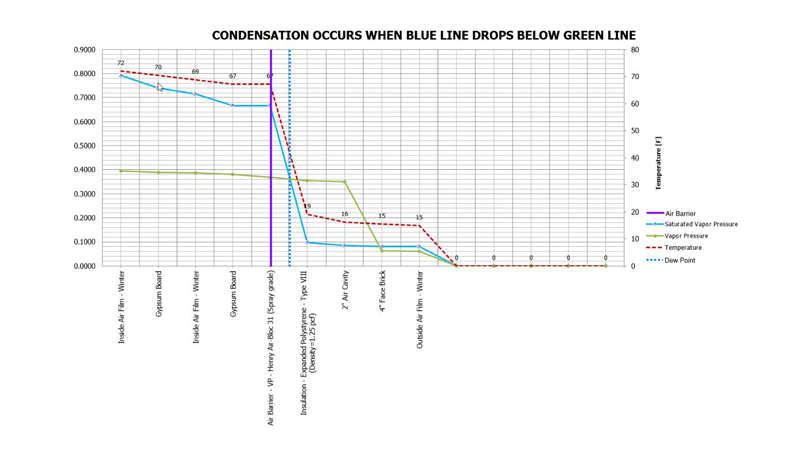 Hygrothermal graph